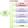 UART and RS-232 and other transceiver