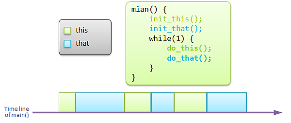 infinite_loop_basic
