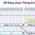 SPI Daisy-Chain