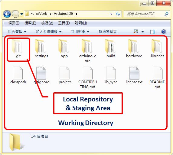 git Working Directory