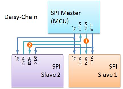 SPI Daisy Chain 2 Slave