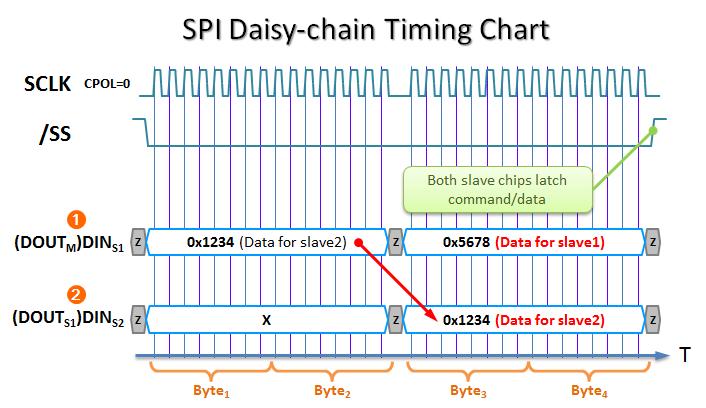 SPI (Serial Peripheral Interface) 串列(序列) 週邊介面@ 傑克! 真是太