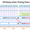 SPI Daisy Chain Timing Chart