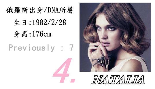 4.Natalia Vodianova
