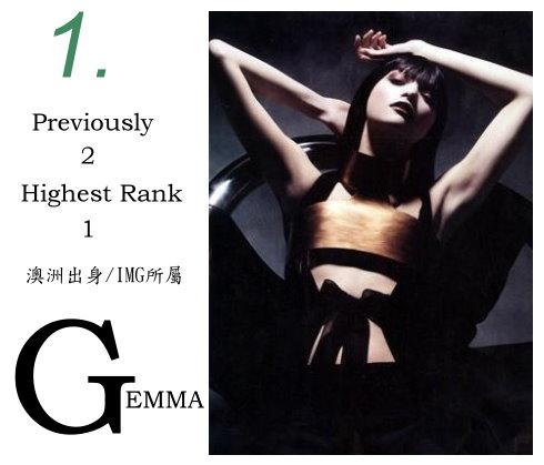 1.Gemma Ward