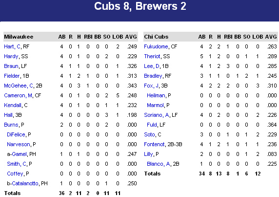 cubs vs brewers batting