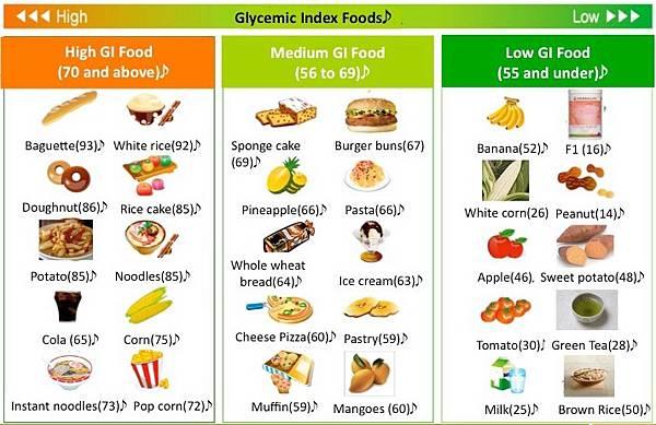 Herbalife-Formula-1-Shake-Glycemic-Index