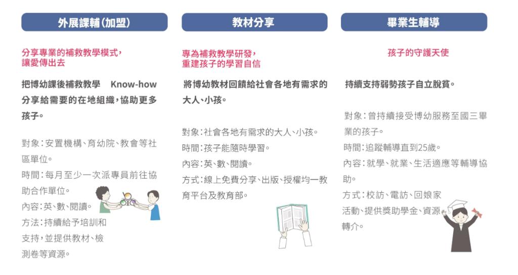 小豬撲滿一塊存愛《公益活動-博幼基金會》 (3).PNG