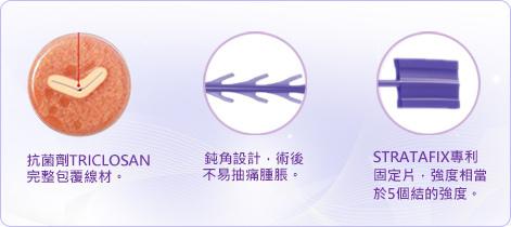 藍鑽等級魚骨線《愛惜康思達飛Ethicon STRATAFIX®》 (2).jpg