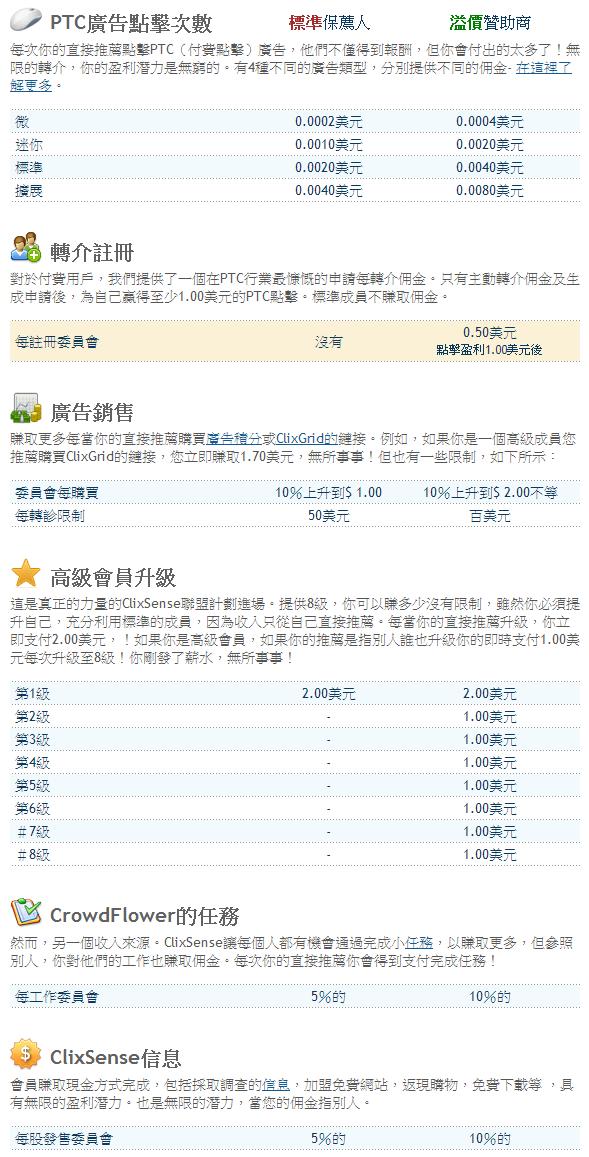 ClixSense獎金制度
