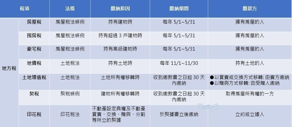 房地產的「地方稅」有哪些_一張表搞懂房地產7大地方稅_房地產筆記.JPG