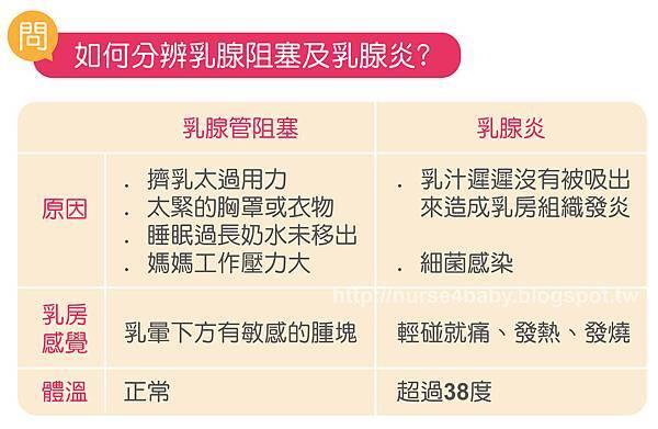 如何分辨乳腺阻塞及乳腺炎-01