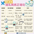 產後哺乳期營養需求表