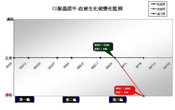 990708口服溫諾平血液生化值監測.JPG