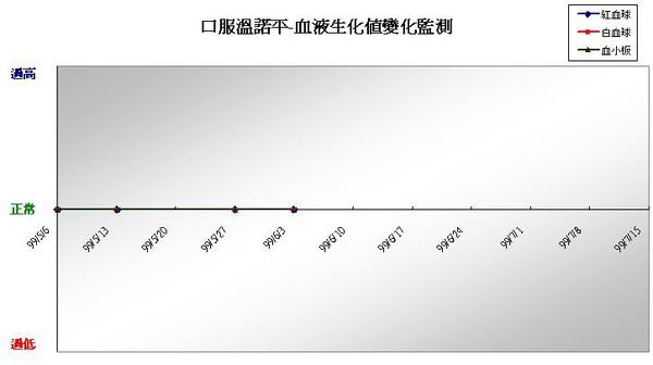 990616口服溫諾平血液生化值監測.JPG
