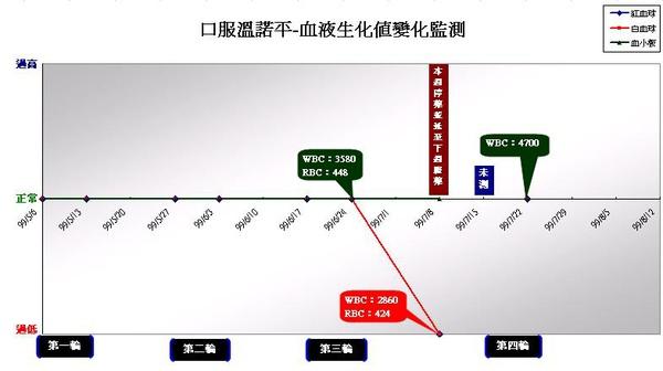 990722口服溫諾平血液生化值監測.JPG