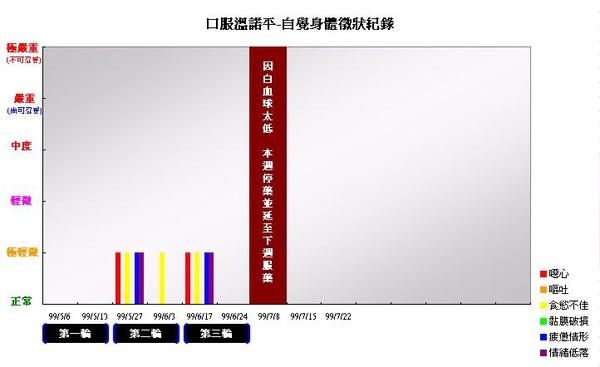 990708口服溫諾平自覺身體徵象紀錄.JPG