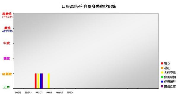 990616口服溫諾平自覺身體徵象紀錄.JPG