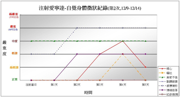991209注射愛寧達第2次身體徵狀紀錄.JPG