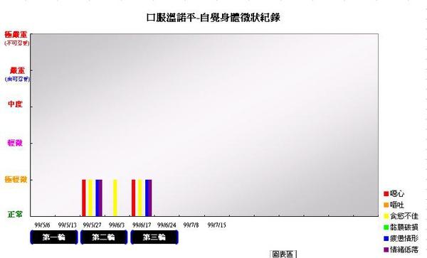 990630口服溫諾平自覺身體徵象紀錄.JPG