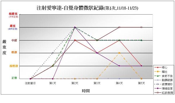 991123注射愛寧達第1次身體徵狀紀錄.JPG