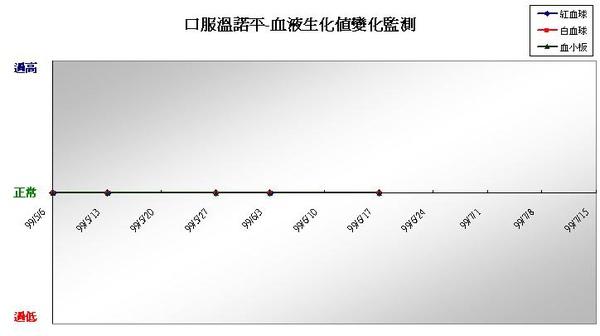 990623口服溫諾平血液生化值監測.JPG