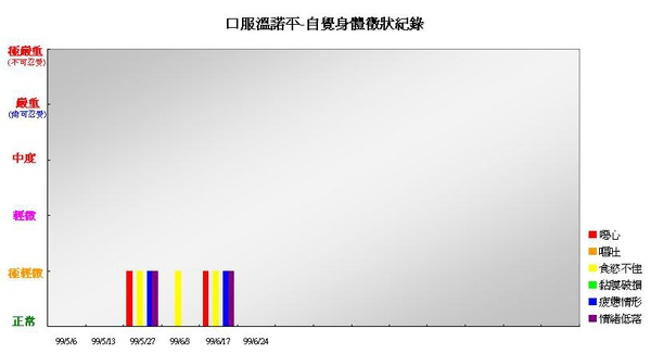 990623口服溫諾平自覺身體徵象紀錄.JPG