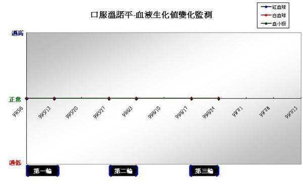 990630口服溫諾平血液生化值監測.JPG