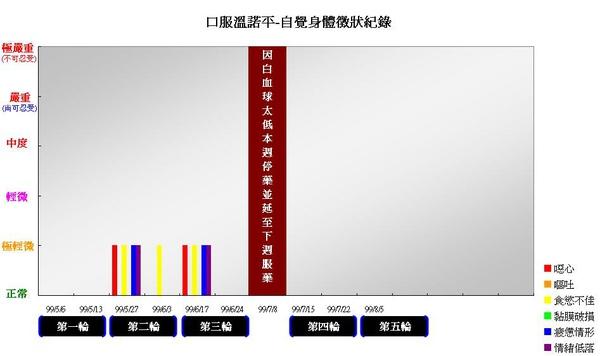 990805口服溫諾平自覺身體徵象紀錄.JPG