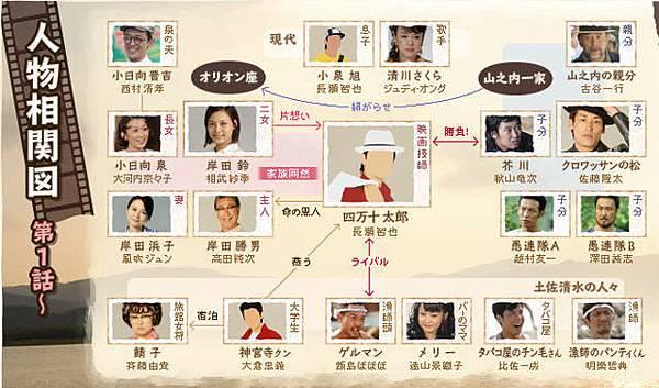 歌姬--人物關係圖