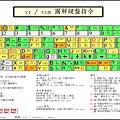 vim 鍵盤圖