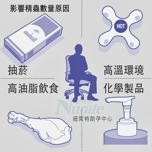 影響精子品質因素.jpg