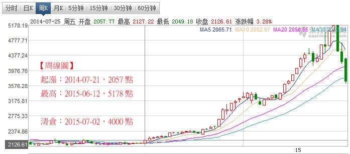 7月2日,大陸股票全部清倉,總獲利¥75萬