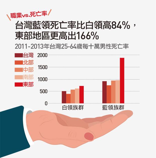 台湾蓝领死亡率.jpg