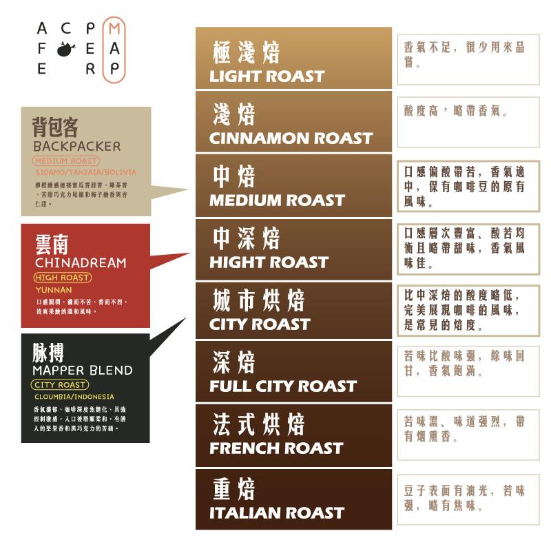 咖啡烘焙程度表.jpg
