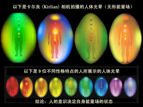 人的意識決定自身的能量狀態