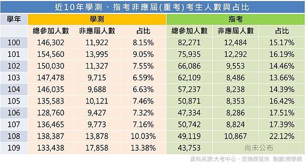 01樂學網蒐集近10年重考生人數與占比.jpg