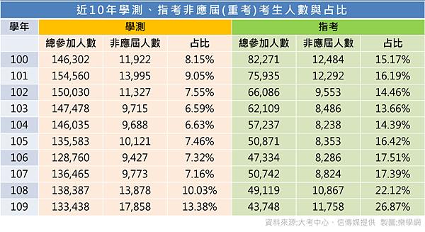 近10年學測、指考非應屆(重考)考生人數與占比.png