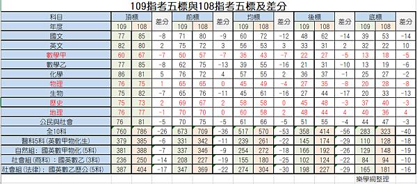 109指考五標與108指考五標及差分.png