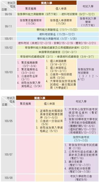 100大學入學日程.JPG
