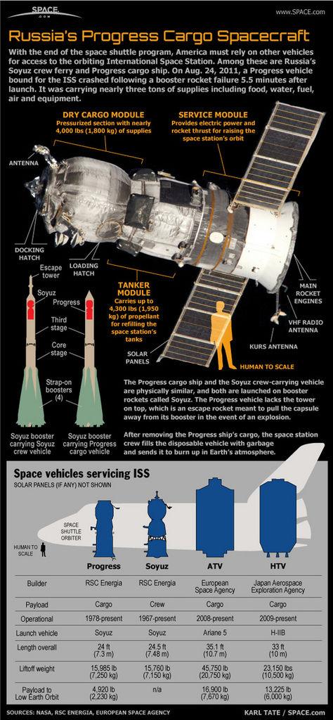 progress-soyuz-russian-spacecr