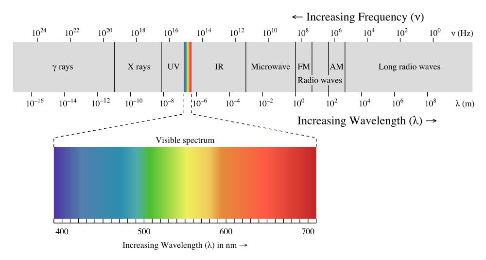 1000px-EM_spectrum.png
