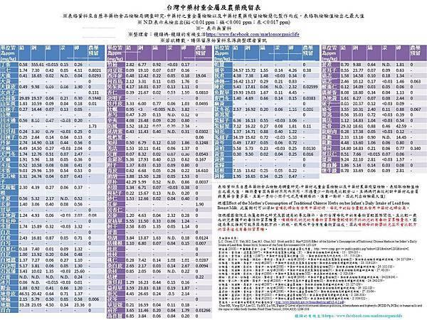 台灣中藥材重金屬及農藥殘留含量表
