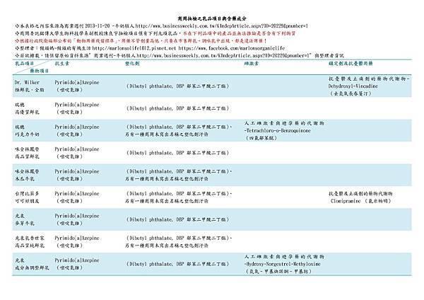 商周抽檢之乳品項目與含藥成分整理表