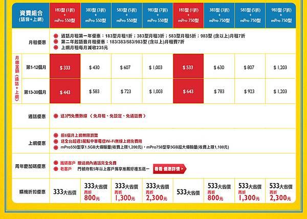 中華電信-大省方案