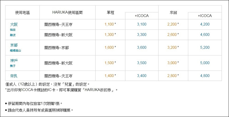 3icoca haruka 2016年3月最新版價格