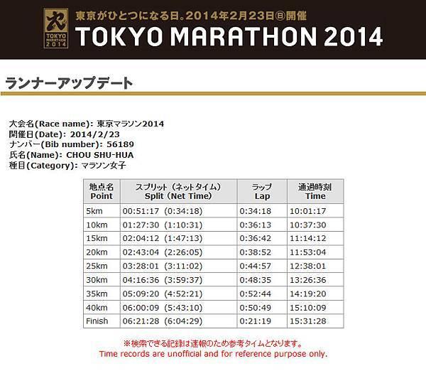 2014東京馬成績