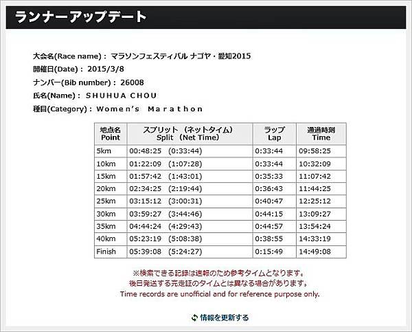 Nagoya Womens Marathon2015成蹟.jpg