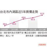 台北市內湖區近5年房價走勢