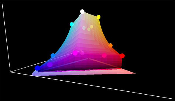 圖樣(sRGB)-CIE1931xy色度圖(3D)